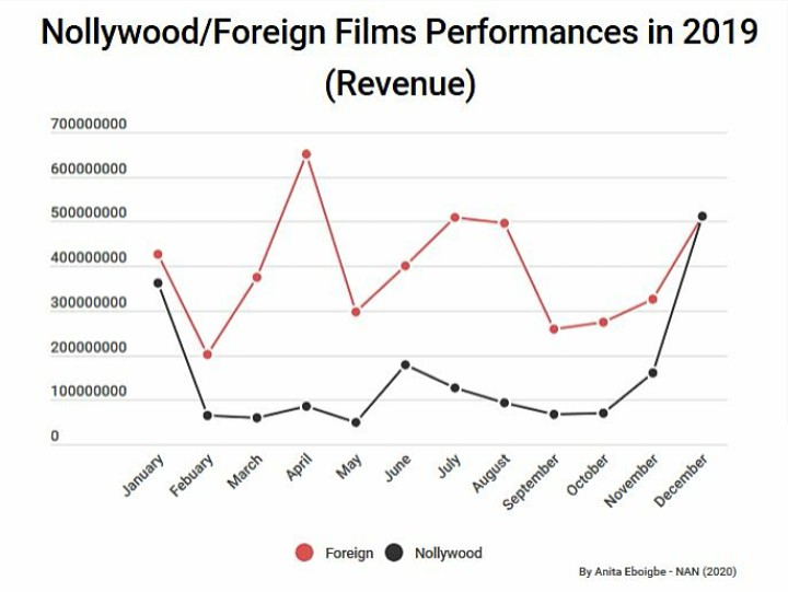 Photo of NAN Box Office Analysis: Is Nollywood undermining the cinema market?