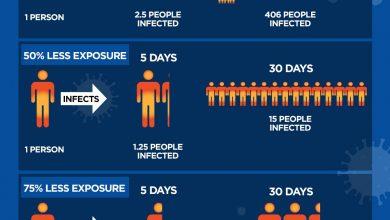 Photo of A look at the math behind social distancing amid coronavirus