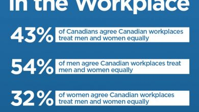 Photo of Canadian men, women differ on whether gender equality exists at work: poll