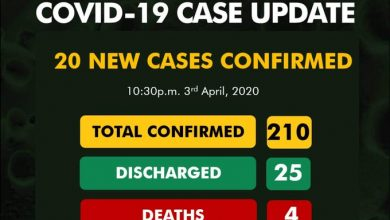 Photo of COVID 19: NCDC reports 20 new cases, two deaths, totalling 210 cases in Nigeria