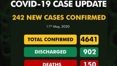 Photo of Nigeria records 242 new cases of COVID-19